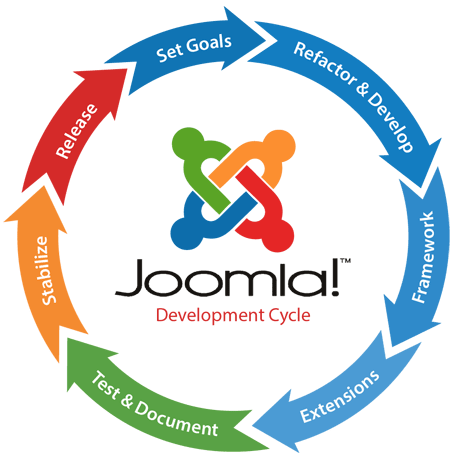 joomla-development-srinagar
